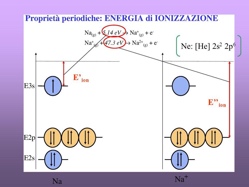 Ne: [He] 2s2 2p6 E'ion E''ion Na+ Na